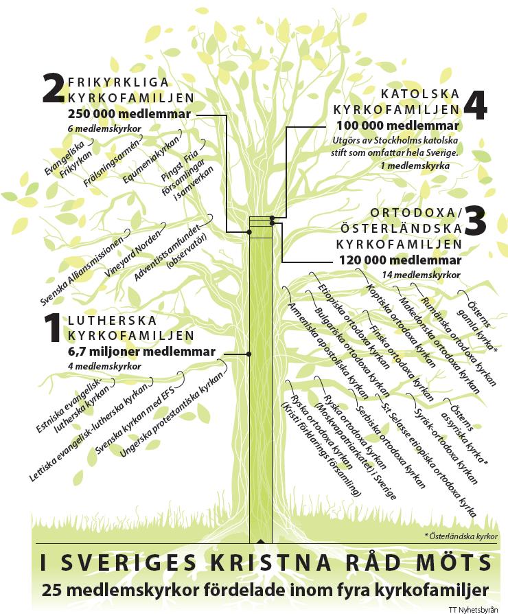 trädet kyrkofamiljerna